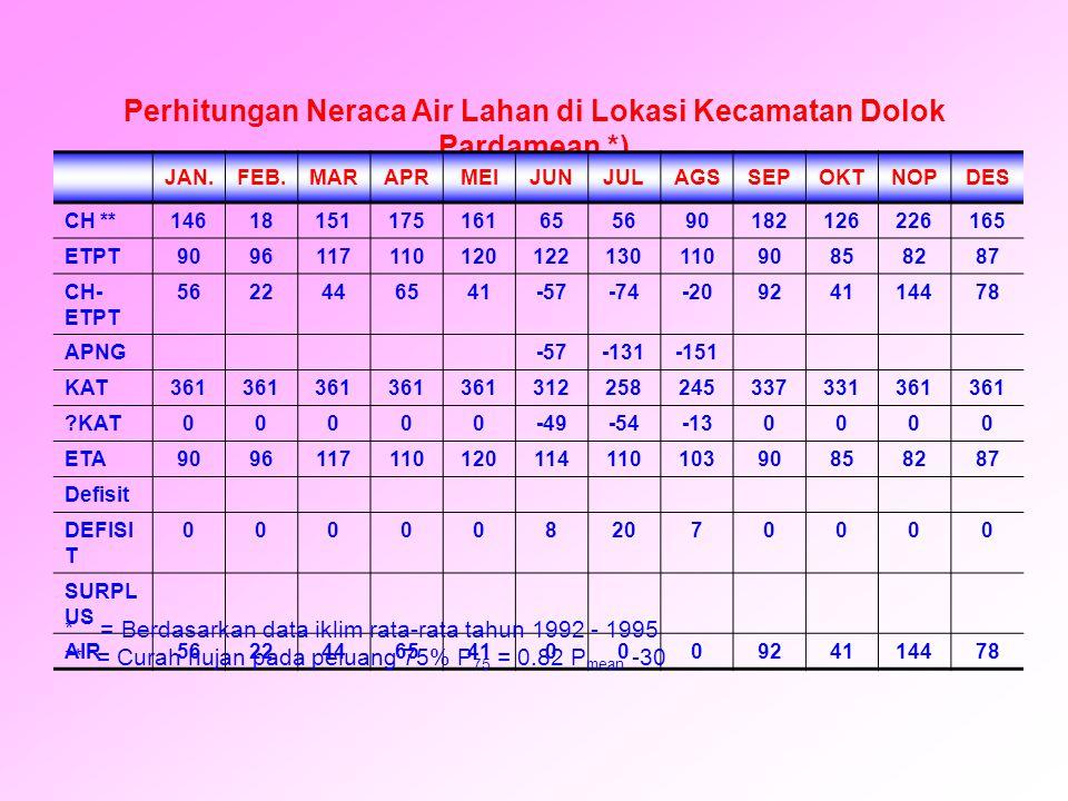 Perhitungan Neraca Air Lahan di Lokasi Kecamatan Dolok Pardamean *)