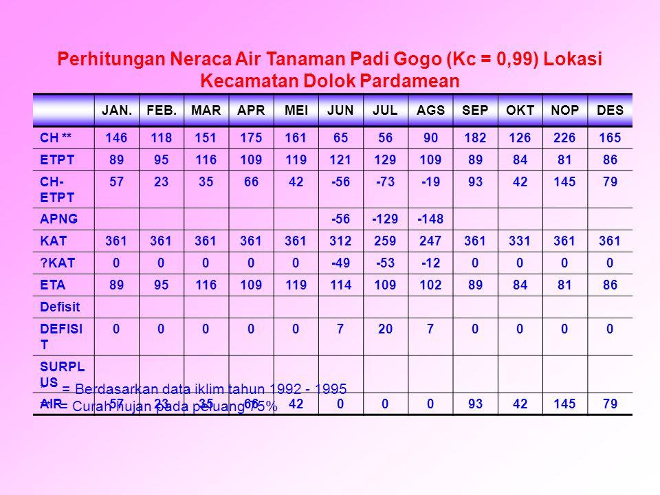 Perhitungan Neraca Air Tanaman Padi Gogo (Kc = 0,99) Lokasi Kecamatan Dolok Pardamean
