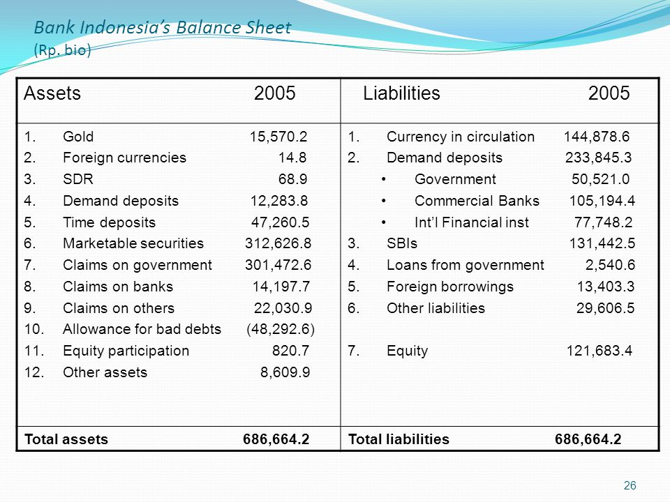Bank Indonesia's Balance Sheet (Rp. bio)