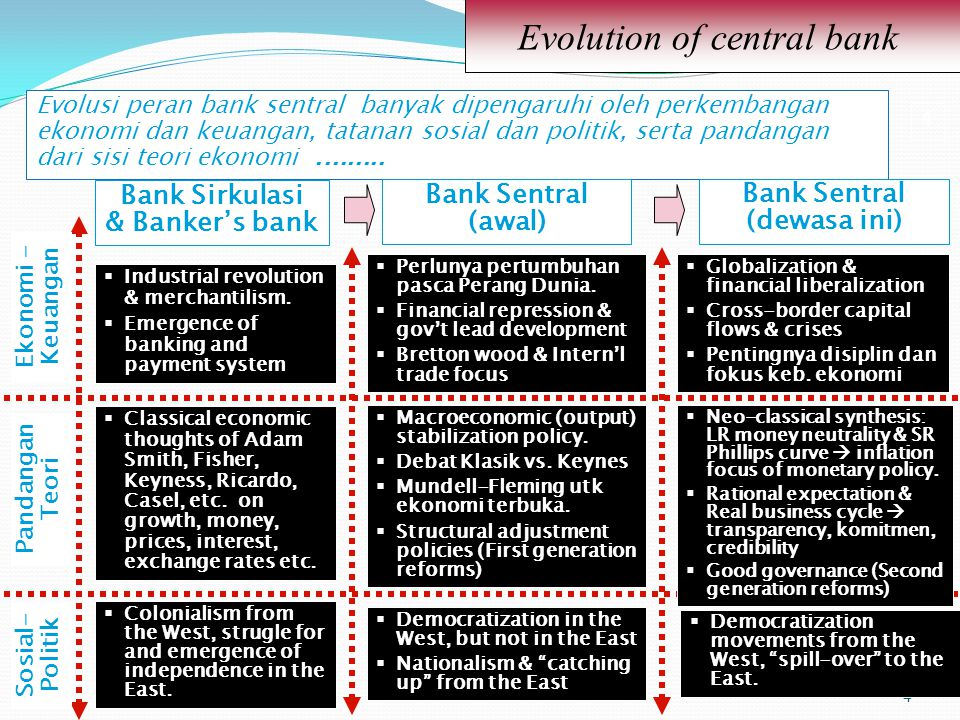Evolution of central bank