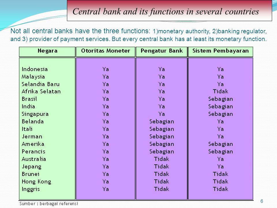 Central bank and its functions in several countries