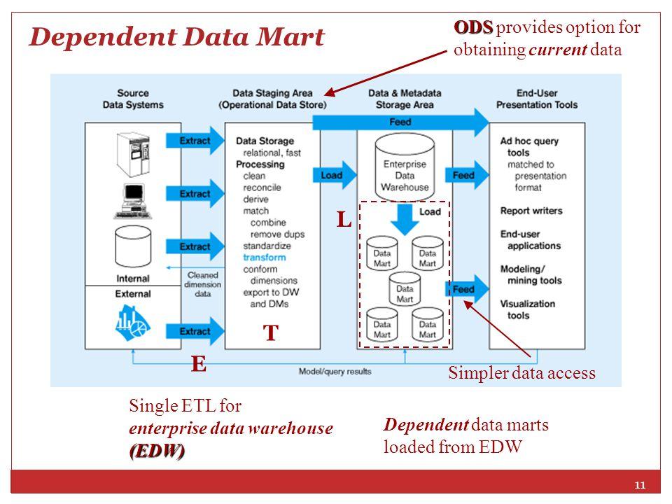 Dependent Data Mart L T E