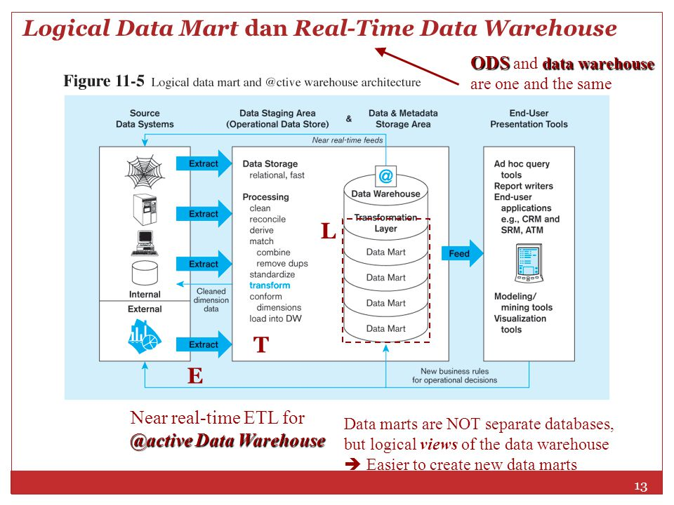 Logical Data Mart dan Real-Time Data Warehouse