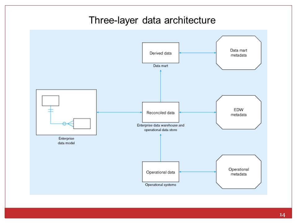 Three-layer data architecture