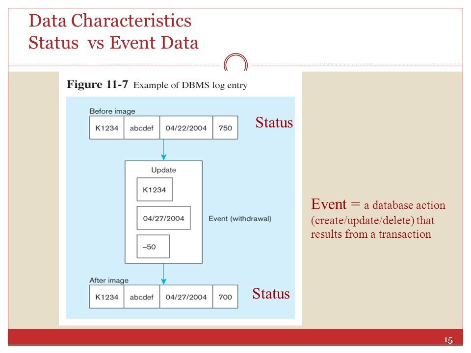Data Characteristics Status vs Event Data
