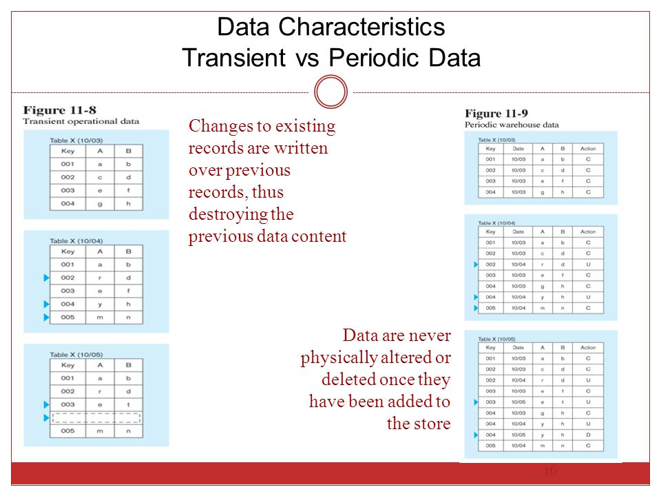 Data Characteristics Transient vs Periodic Data