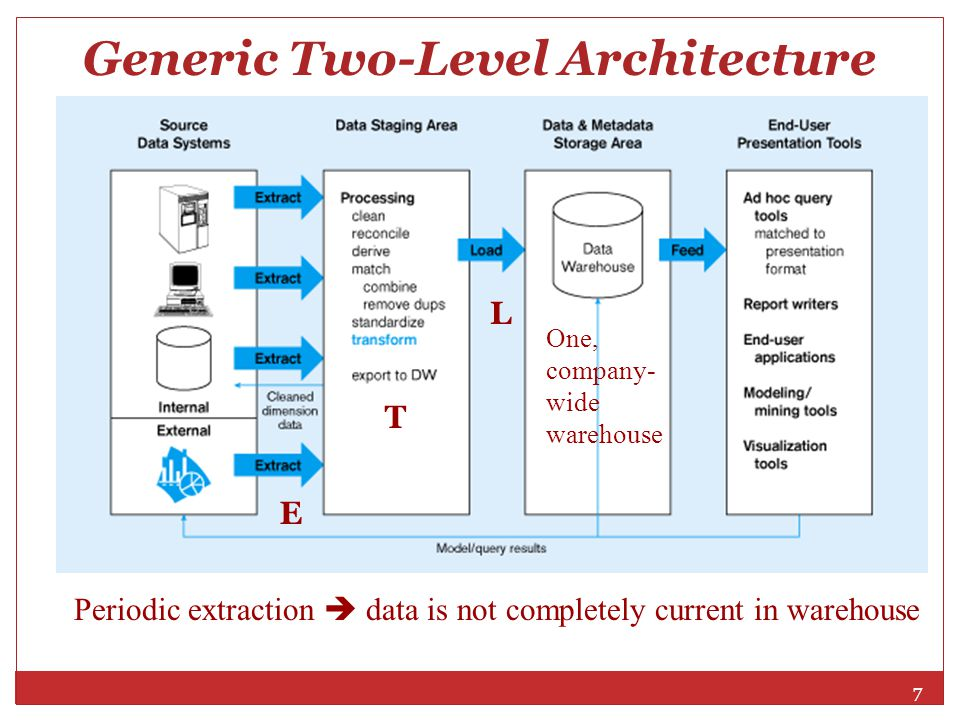 Generic Two-Level Architecture