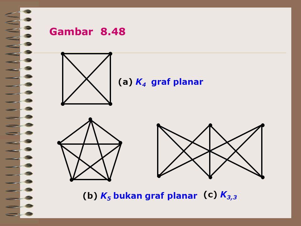 Gambar 8.48 (a) K4 graf planar ● ● ● ● ● ● (b) K5 bukan graf planar