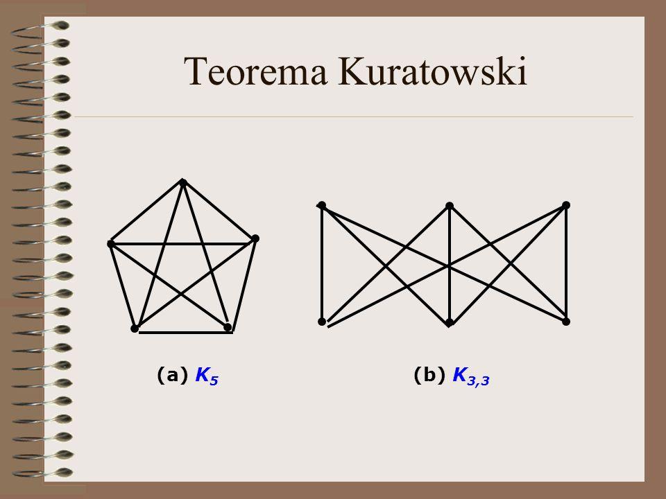 Teorema Kuratowski (a) K5 (b) K3,3