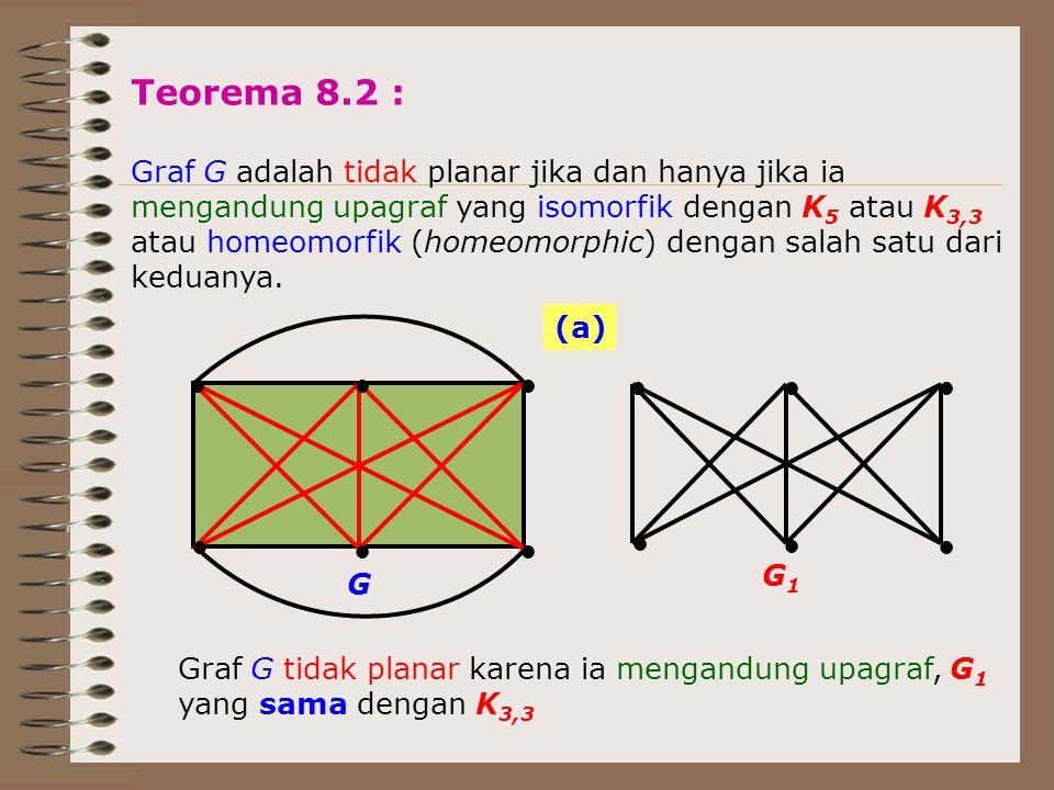 Teorema 8.2 : Graf G adalah tidak planar jika dan hanya jika ia