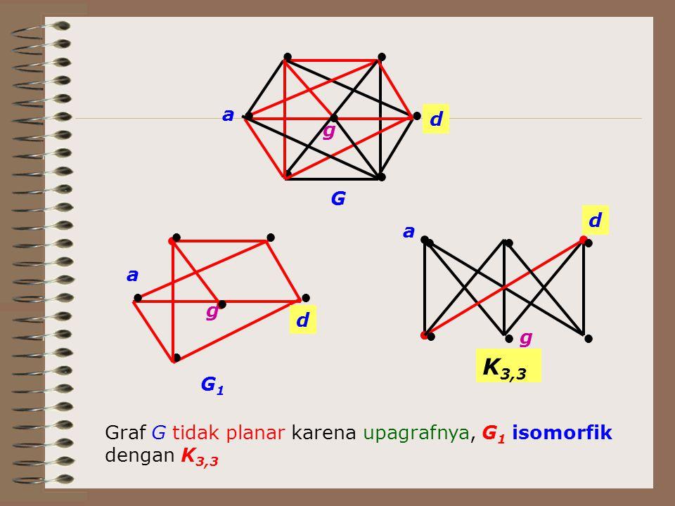 ● a. ● d. g. G. d. a. ● a. d. G1. ● ● g. g. K3,3. Graf G tidak planar karena upagrafnya, G1 isomorfik.
