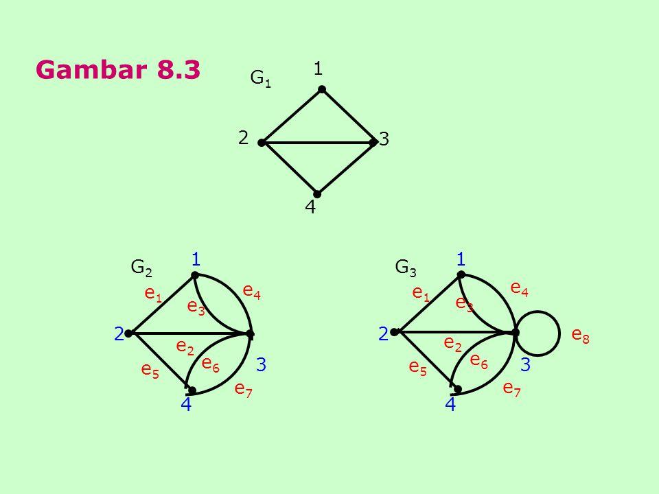 Gambar 8.3 G1 2 3 4 1 G2 2 3 4 1 e1 e7 e6 e5 e2 e3 e4 G3 2 3 4 1 e1 e7 e6 e5 e2 e3 e4 e8