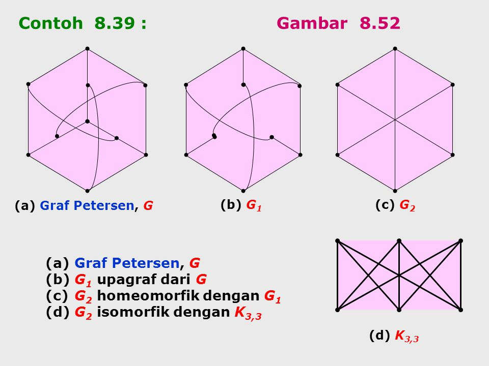 Contoh 8.39 : Gambar 8.52 Graf Petersen, G G1 upagraf dari G