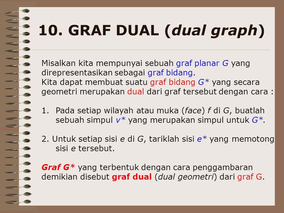 10. GRAF DUAL (dual graph) Misalkan kita mempunyai sebuah graf planar G yang. direpresentasikan sebagai graf bidang.
