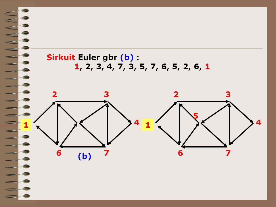 Sirkuit Euler gbr (b) : 1, 2, 3, 4, 7, 3, 5, 7, 6, 5, 2, 6, 1 1 2 3 4 7 6 1 2 3 4 7 6 5 (b)