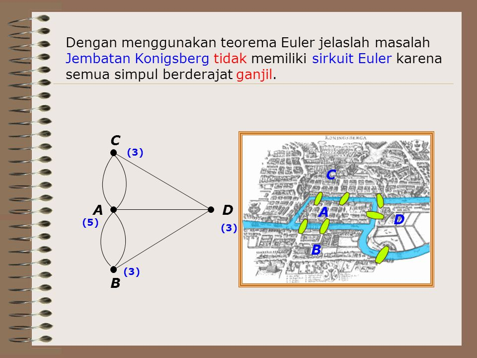 Dengan menggunakan teorema Euler jelaslah masalah