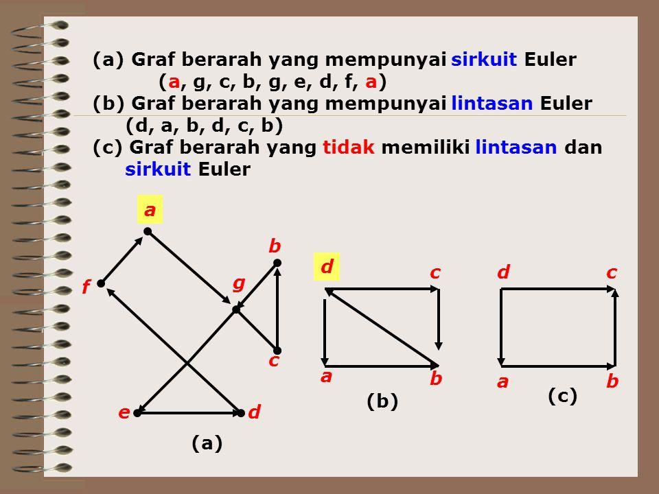 Graf berarah yang mempunyai sirkuit Euler