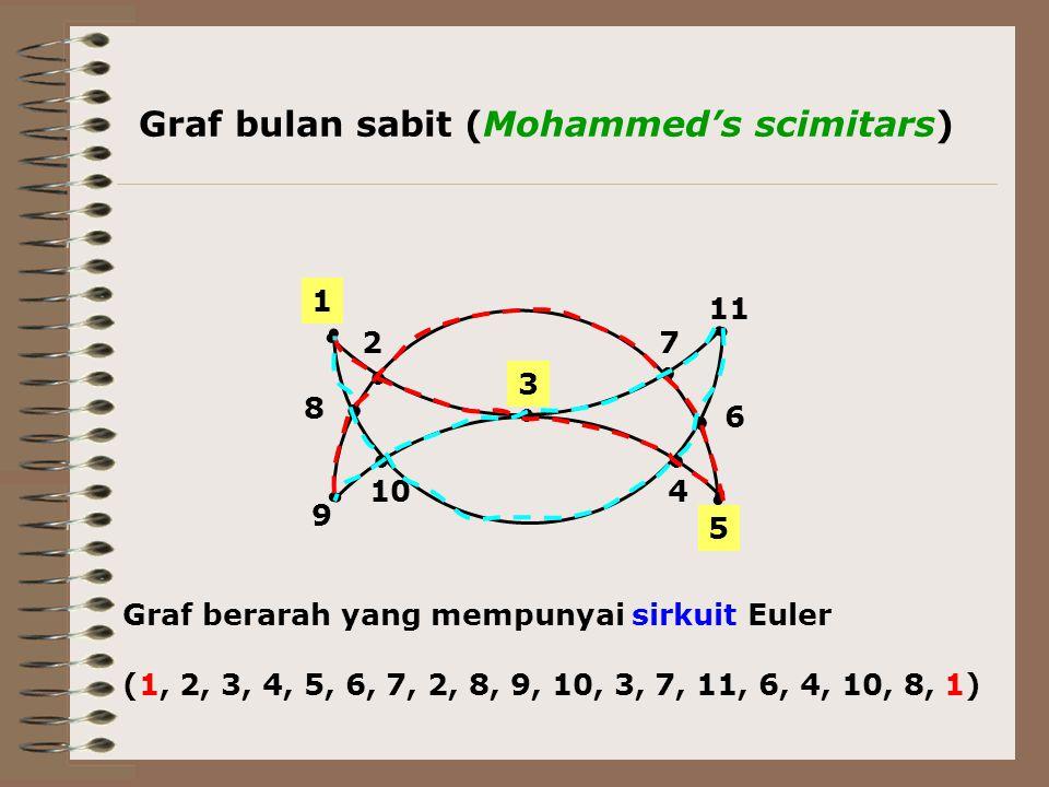 Graf bulan sabit (Mohammed's scimitars)
