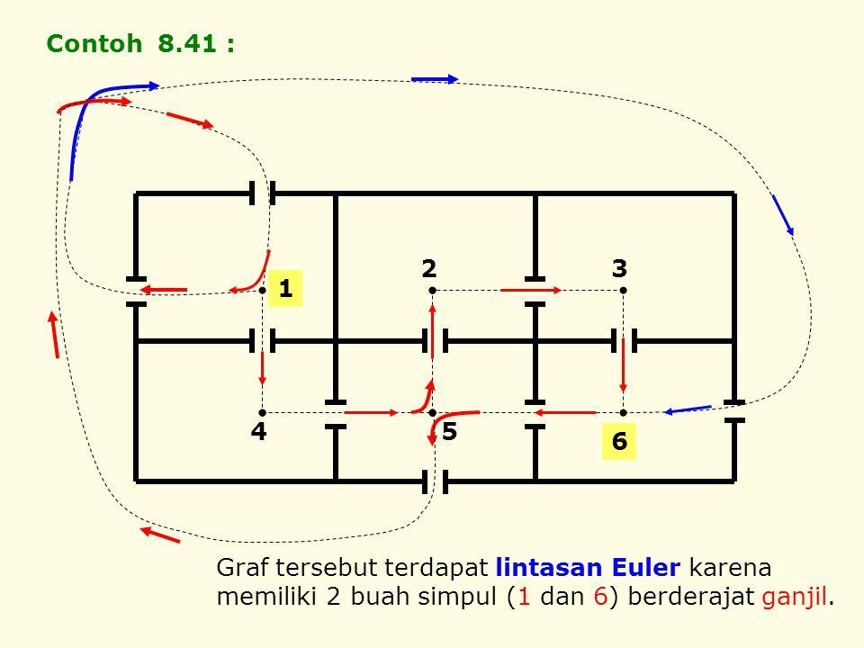 Contoh 8.41 : 1. 5. 2. 6. 3. 4. Graf tersebut terdapat lintasan Euler karena.