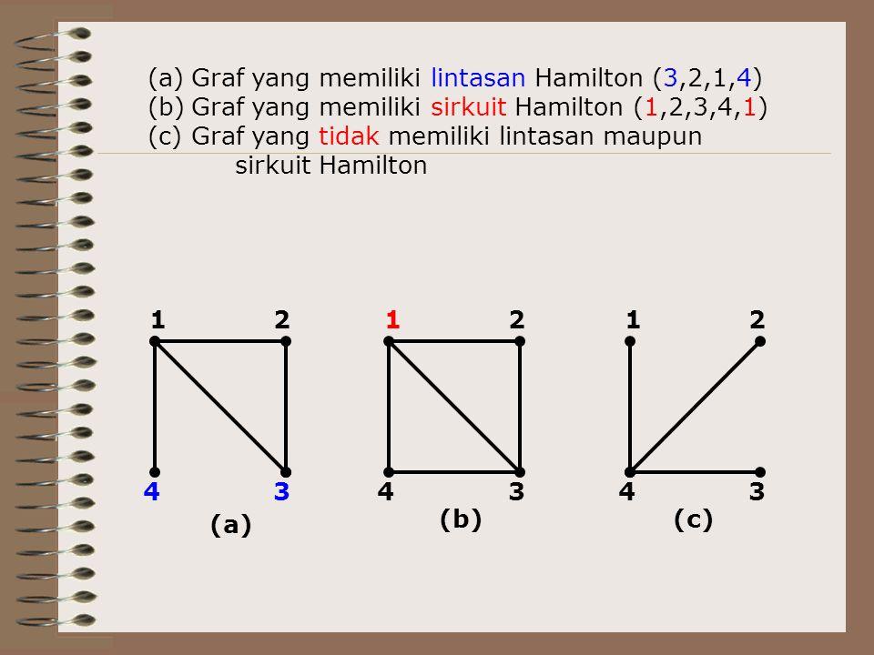 Graf yang memiliki lintasan Hamilton (3,2,1,4)