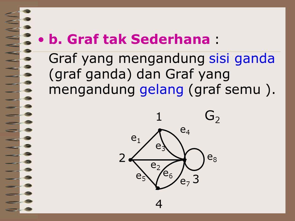 b. Graf tak Sederhana : Graf yang mengandung sisi ganda (graf ganda) dan Graf yang mengandung gelang (graf semu ).