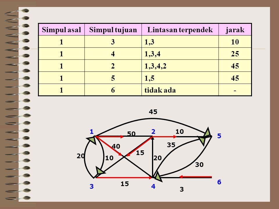 Simpul asal Simpul tujuan Lintasan terpendek jarak 1 3 1,3 10 4 1,3,4