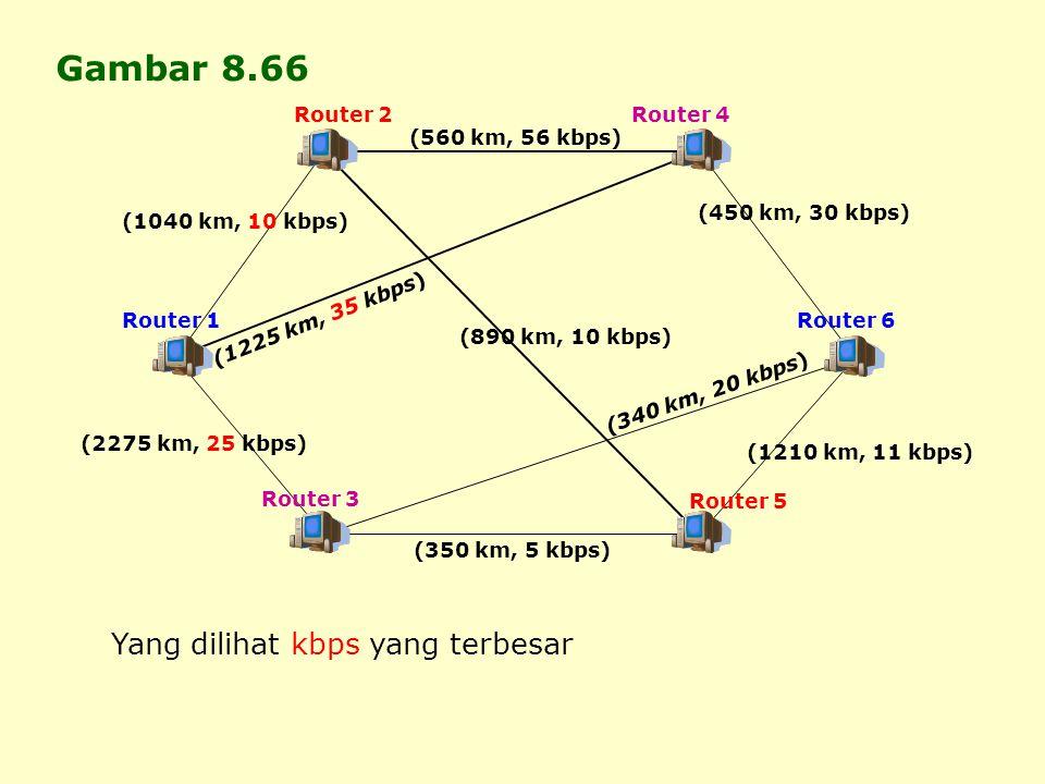 Gambar 8.66 Yang dilihat kbps yang terbesar Router 2 Router 4