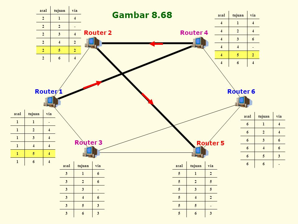 Gambar 8.68 Router 2 Router 4 Router 1 Router 6 Router 3 Router 5 asal