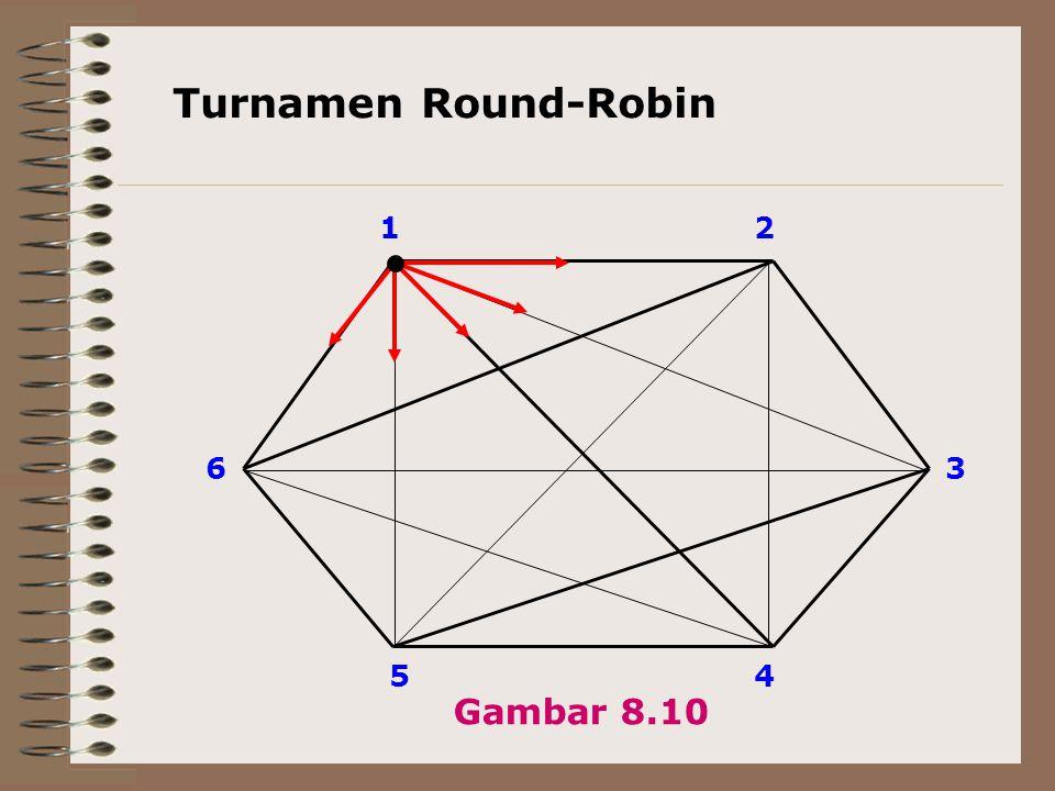 Turnamen Round-Robin 1 2 6 3 5 4 Gambar 8.10