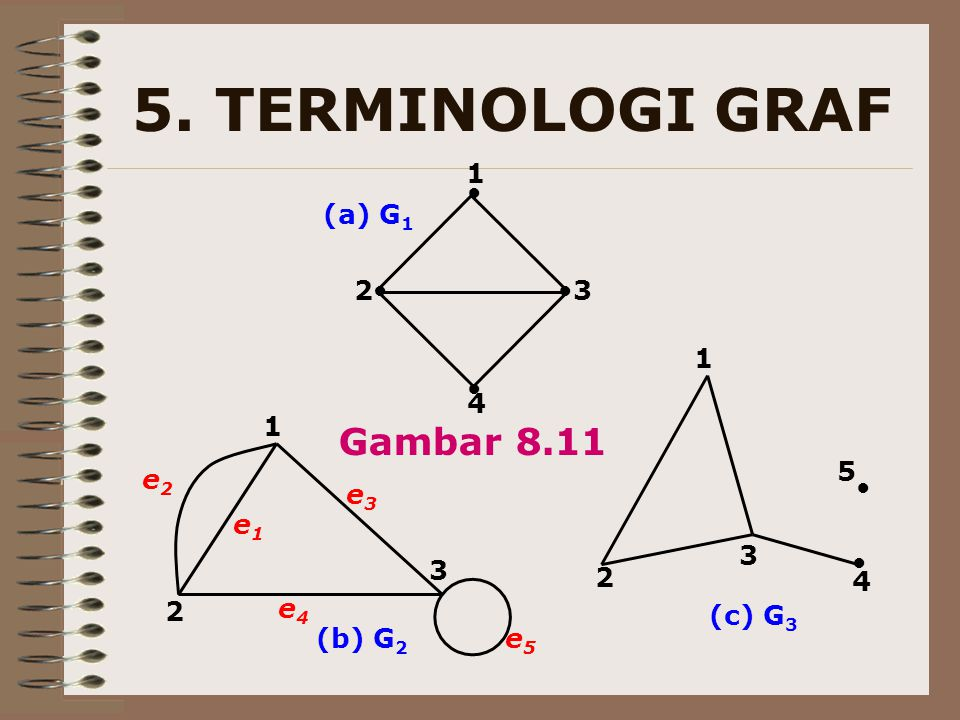 5. TERMINOLOGI GRAF Gambar 8.11 1 (a) G1 2 3 1 4 1 5 e2 e3 e1 3 3 2 4