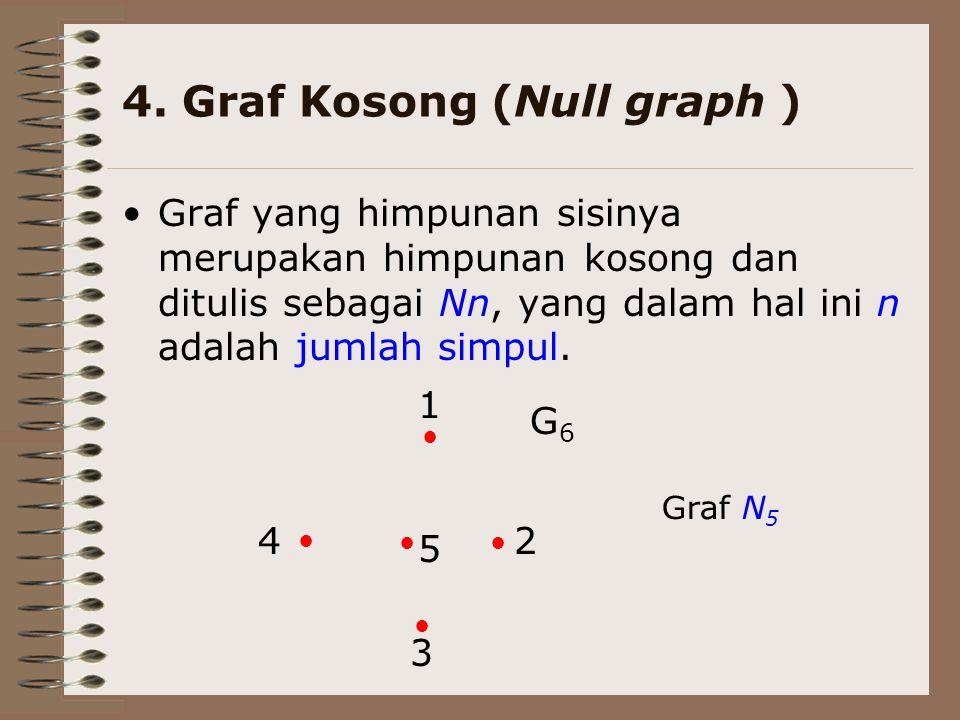 4. Graf Kosong (Null graph )