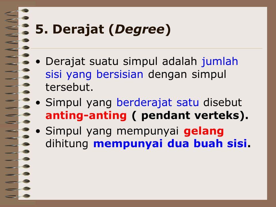 5. Derajat (Degree) Derajat suatu simpul adalah jumlah sisi yang bersisian dengan simpul tersebut.
