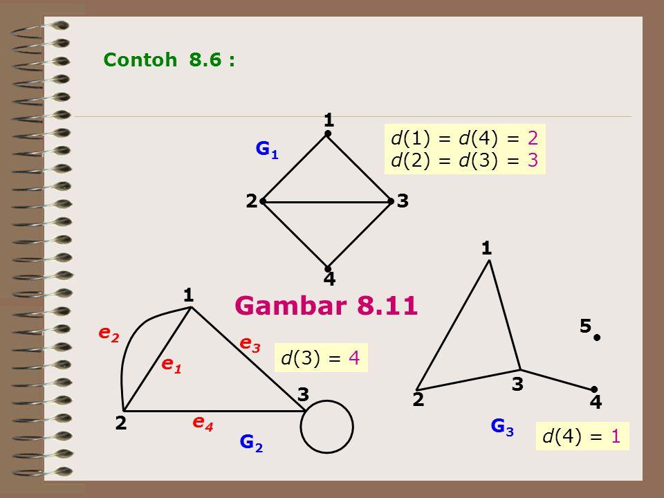 Gambar 8.11 Contoh 8.6 : 1 d(1) = d(4) = 2 d(2) = d(3) = 3 G1 2 3 1 2