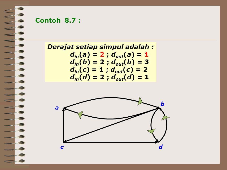 Derajat setiap simpul adalah : din(a) = 2 ; dout(a) = 1