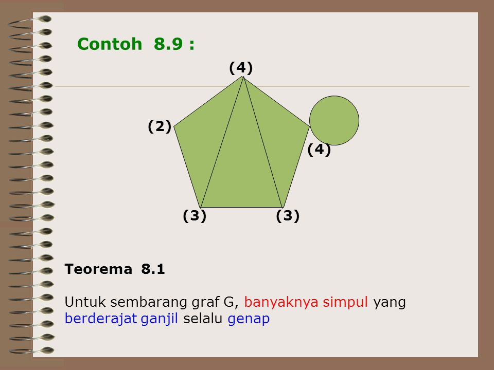 Contoh 8.9 : (4) (2) (3) Teorema 8.1