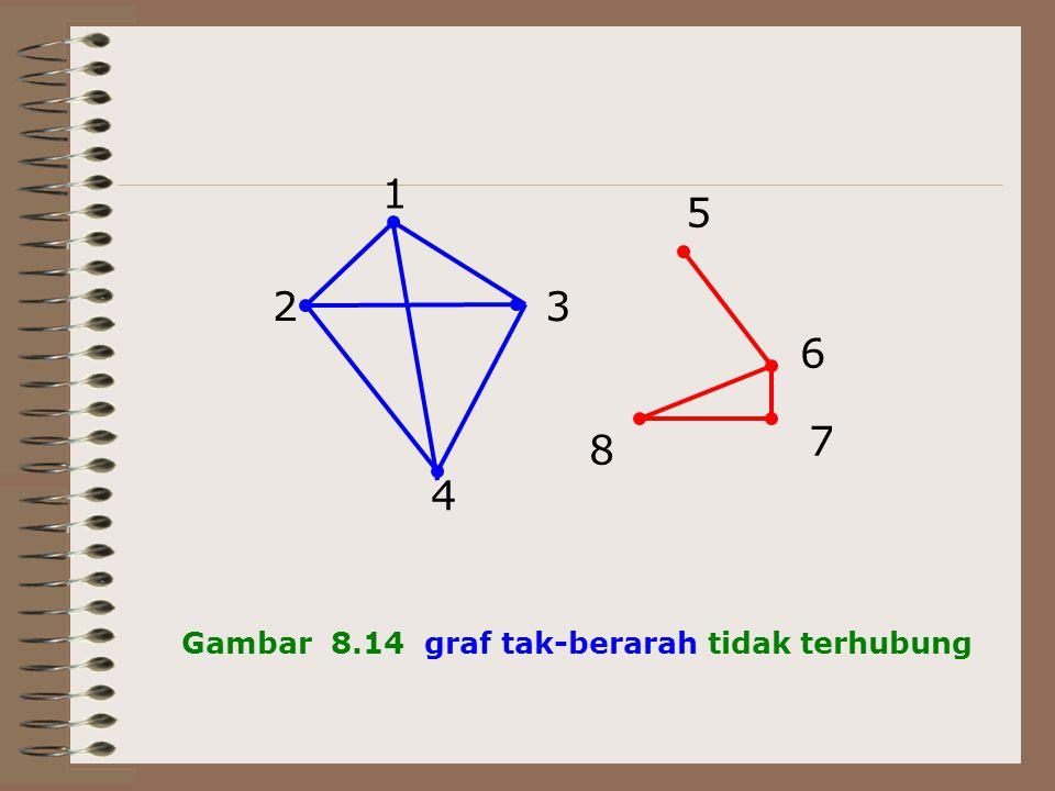 2 3 4 1 5 6 7 8 Gambar 8.14 graf tak-berarah tidak terhubung