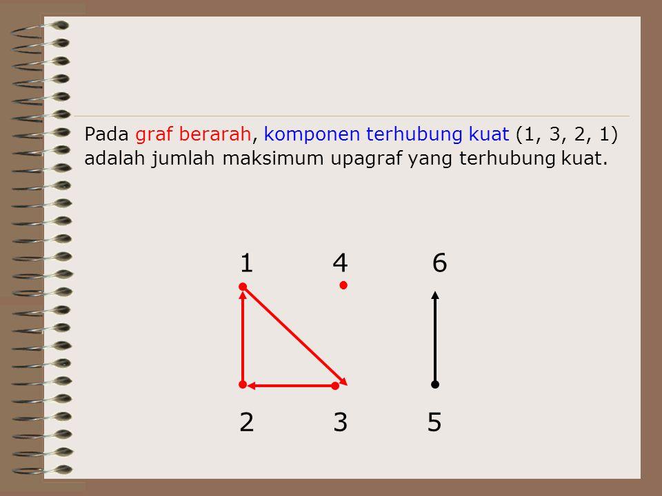1 2 3 4 5 6 Pada graf berarah, komponen terhubung kuat (1, 3, 2, 1)