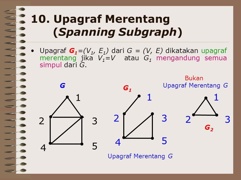 10. Upagraf Merentang (Spanning Subgraph)