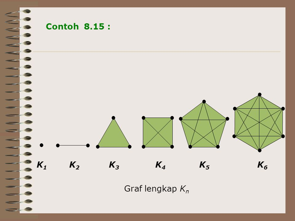 Contoh 8.15 : ● ● ● ● ● ● K1 K2 K3 K4 K5 K6 Graf lengkap Kn