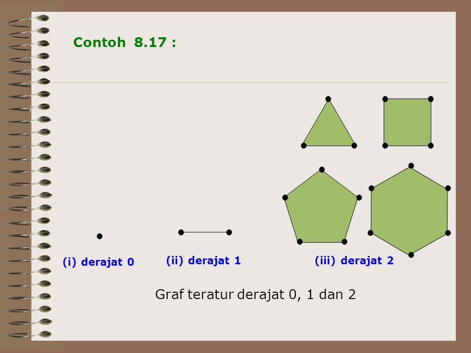 Graf teratur derajat 0, 1 dan 2