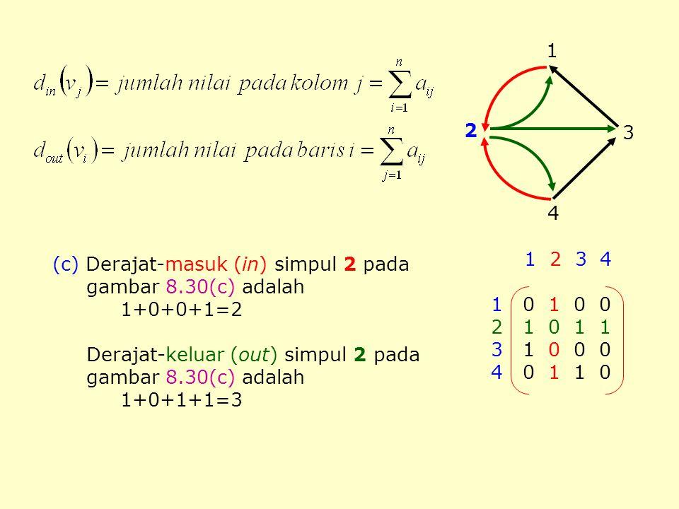 3 2. 4. 1. 1 2 3 4. 1 0 1 0 0. 2 1 0 1 1. 3 1 0 0 0. 4 0 1 1 0. (c) Derajat-masuk (in) simpul 2 pada.