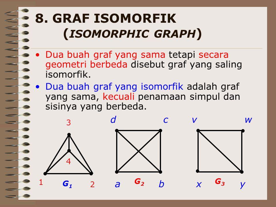 8. GRAF ISOMORFIK (ISOMORPHIC GRAPH)