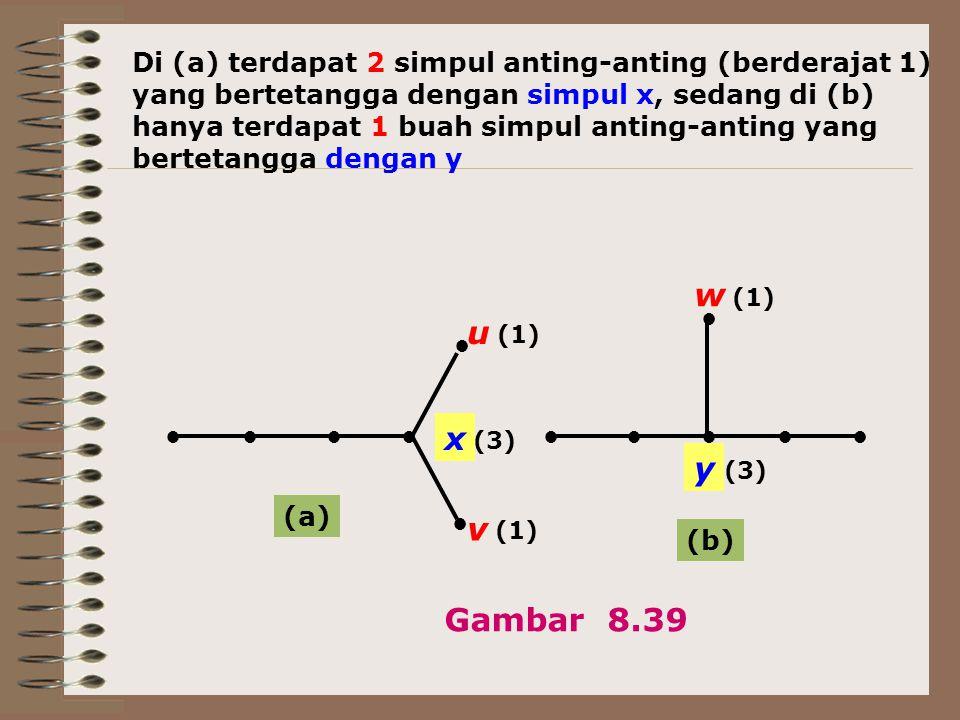 Di (a) terdapat 2 simpul anting-anting (berderajat 1)
