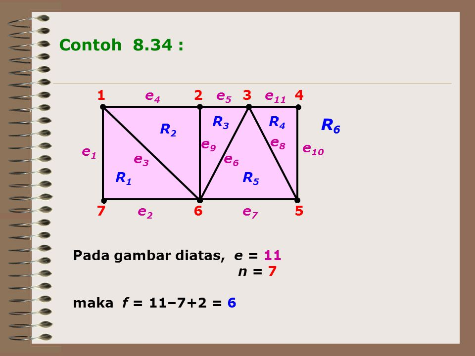 Contoh 8.34 : R6 1 2 3 4 5 6 7 e8 e6 e5 e9 e3 e2 e4 e1 e11 e7 e10 R2