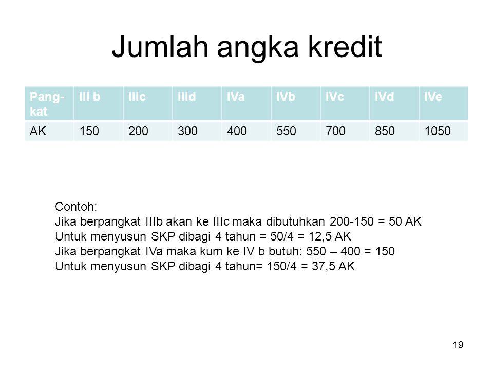 Jumlah angka kredit Pang-kat III b IIIc IIId IVa IVb IVc IVd IVe AK