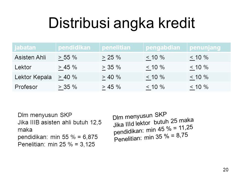Distribusi angka kredit