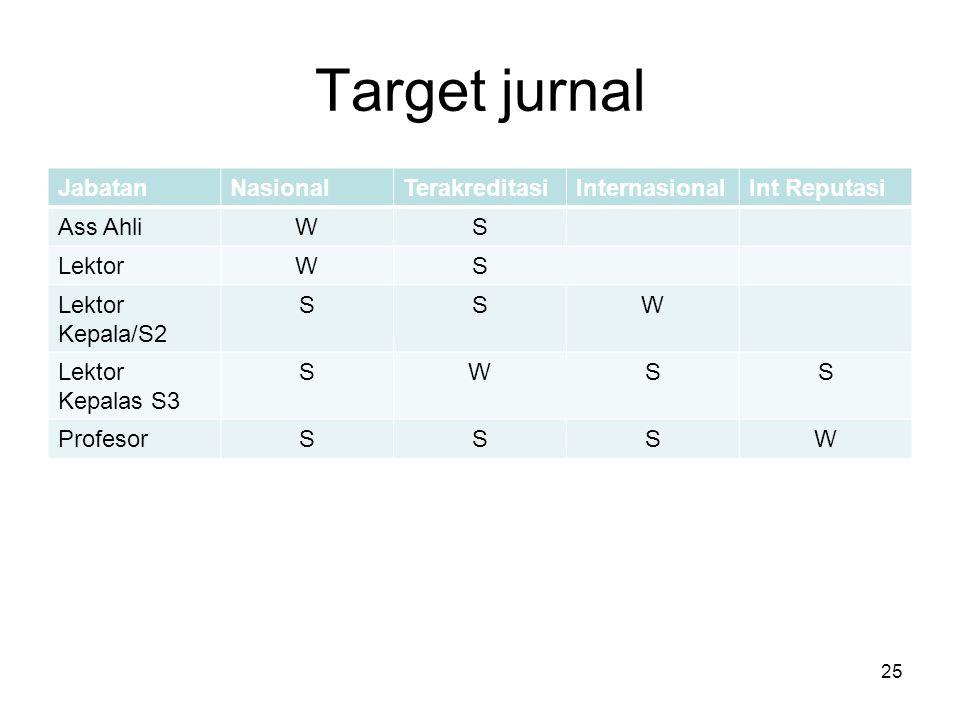 Target jurnal Jabatan Nasional Terakreditasi Internasional