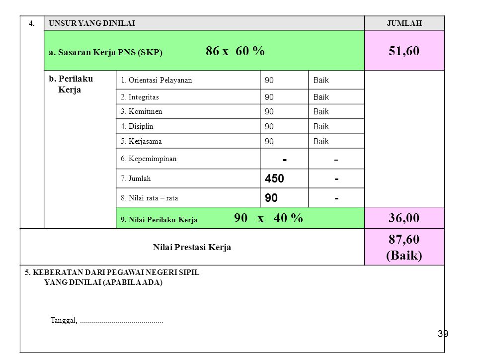 51,60 - 36,00 87,60 (Baik) 450 a. Sasaran Kerja PNS (SKP) 86 x 60 %