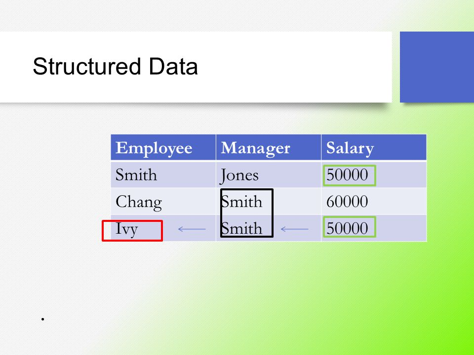 Structured Data Employee Manager Salary Smith Jones 50000 Chang 60000