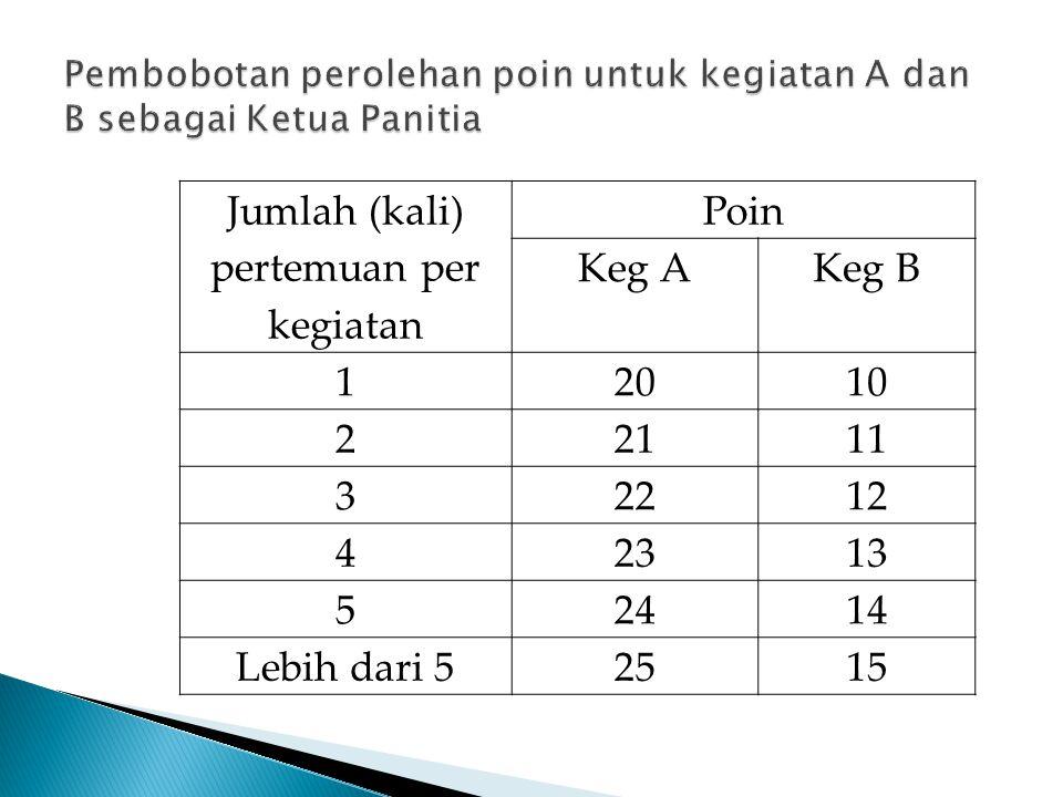 Pembobotan perolehan poin untuk kegiatan A dan B sebagai Ketua Panitia